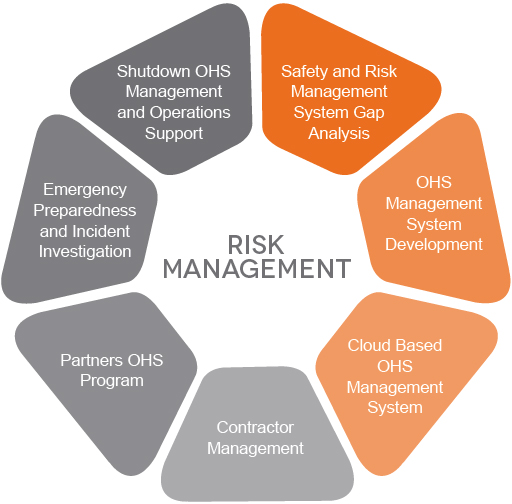 OHS Management Plan